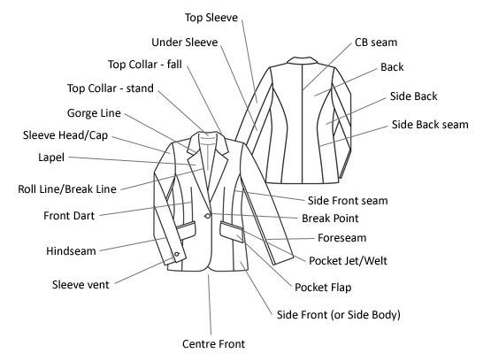 suit jacket diagram - Google Search | General apparel | Pinterest ...