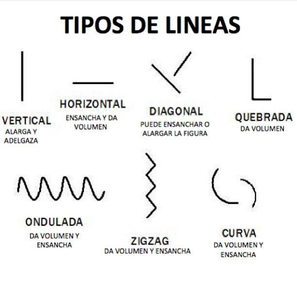 Resultado de imagen para tipos de lineas