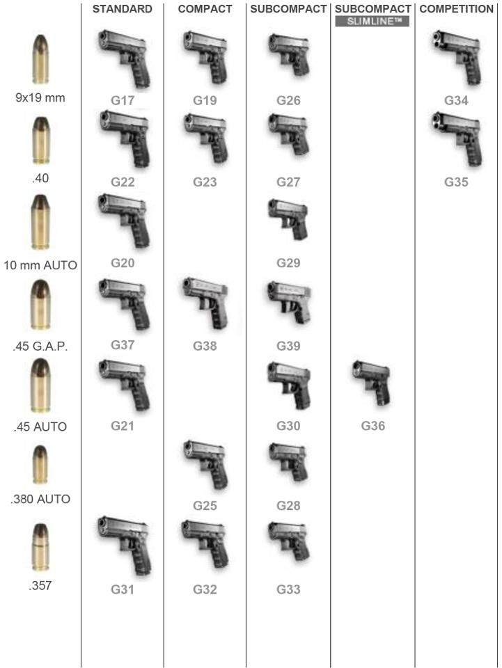 Glock model chart glock pinterest guns firearms and hand guns