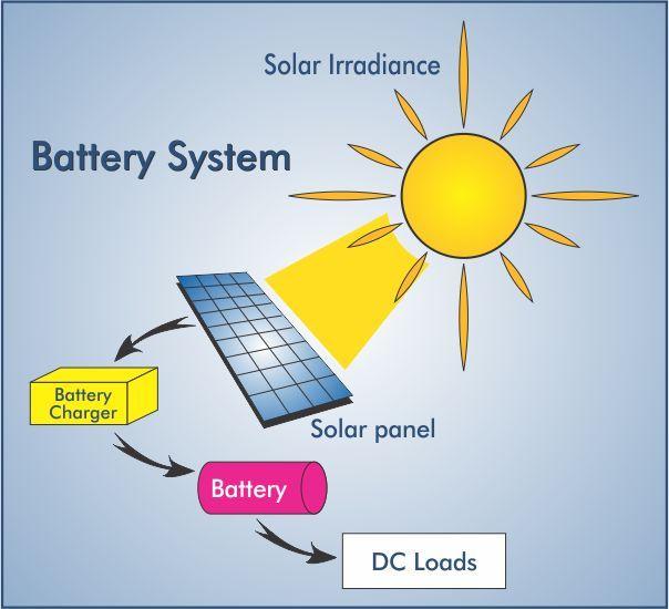 Solar Battery System Solar Power Facts Solar Power Solar