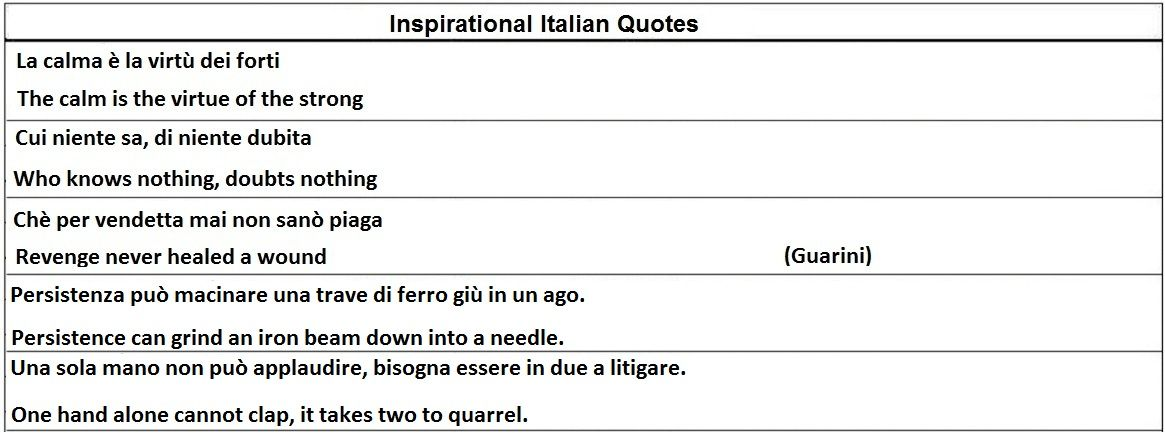 English In Italian: Learning Italian - Inspirational Italian Quotes