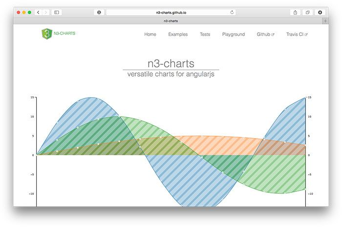 The 15 Best Javascript Charting Libraries Graph Generator Javascript Library