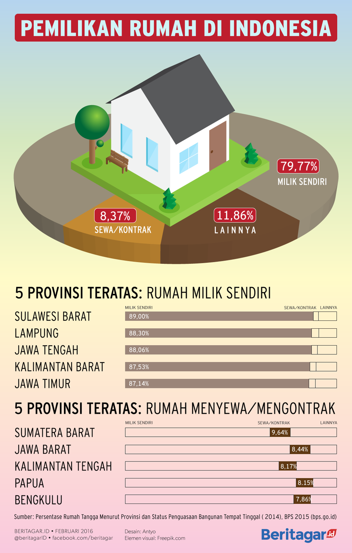 MILIK SENDIRI | Sudah banyak orang yang punya rumah, bukan mengontrak, tapi negara belum sanggup sediakan 800.000 rumah per tahun.