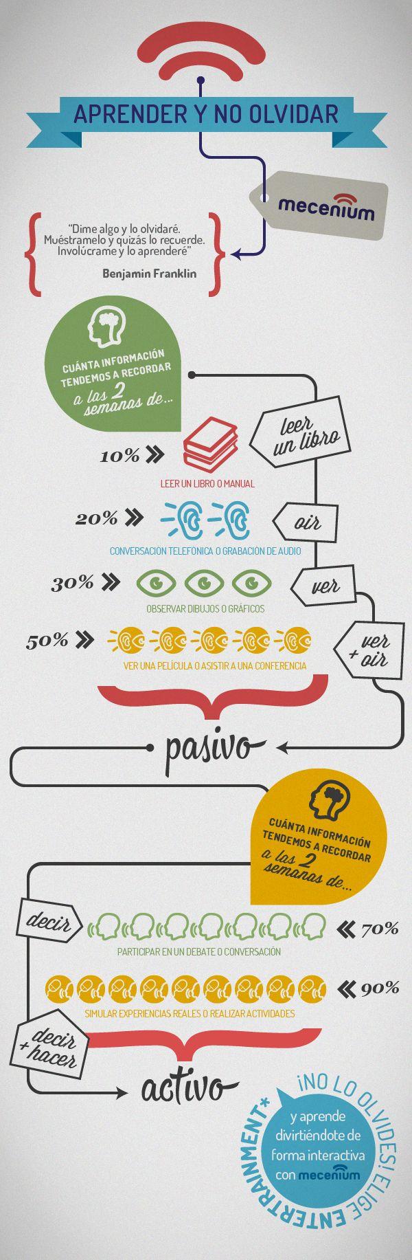 Hola: Una infografía sobre cómo aprender y no olvidar. Vía Un saludo Fuente de la imagen: mecenium.com