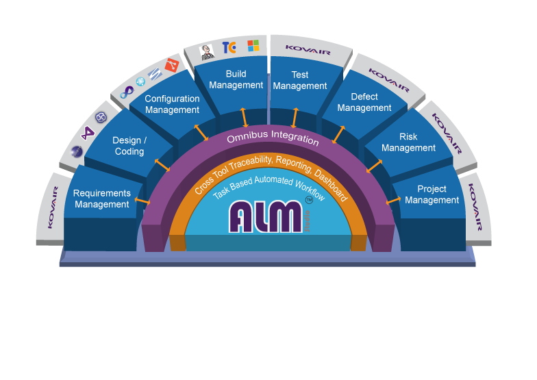 Application Lifecycle Management Alm Software