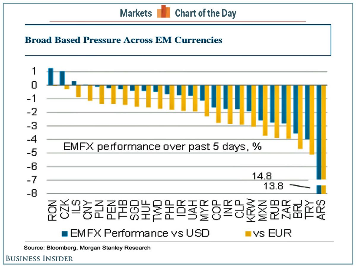 Chart Of The Day The Emerging Market Currency Bloodbath Emergency Marketing Chart