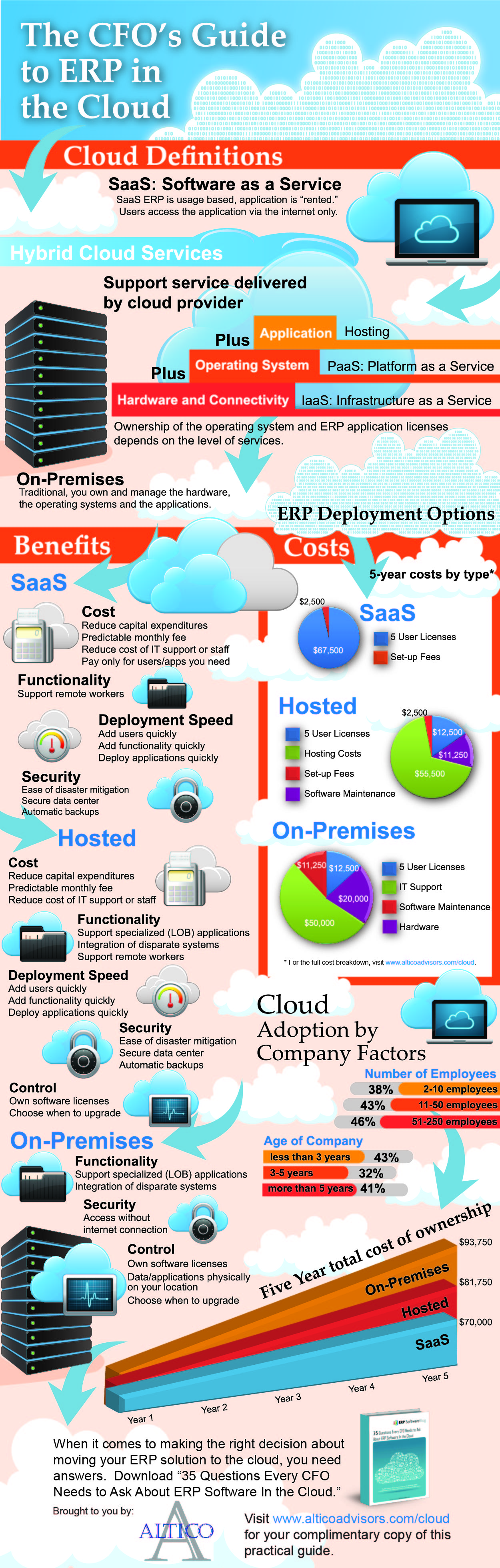 What Factors Determine the Cost of ERP Software?