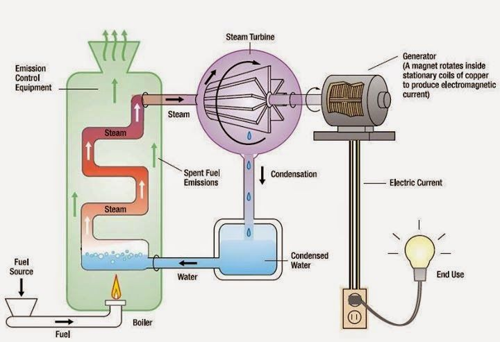 This diagram shows is how to go from fuel to electricity through this diagram shows is how to go from fuel to electricity through using water instead of fuel to generator electrical engineering pics this diagram shows publicscrutiny Image collections