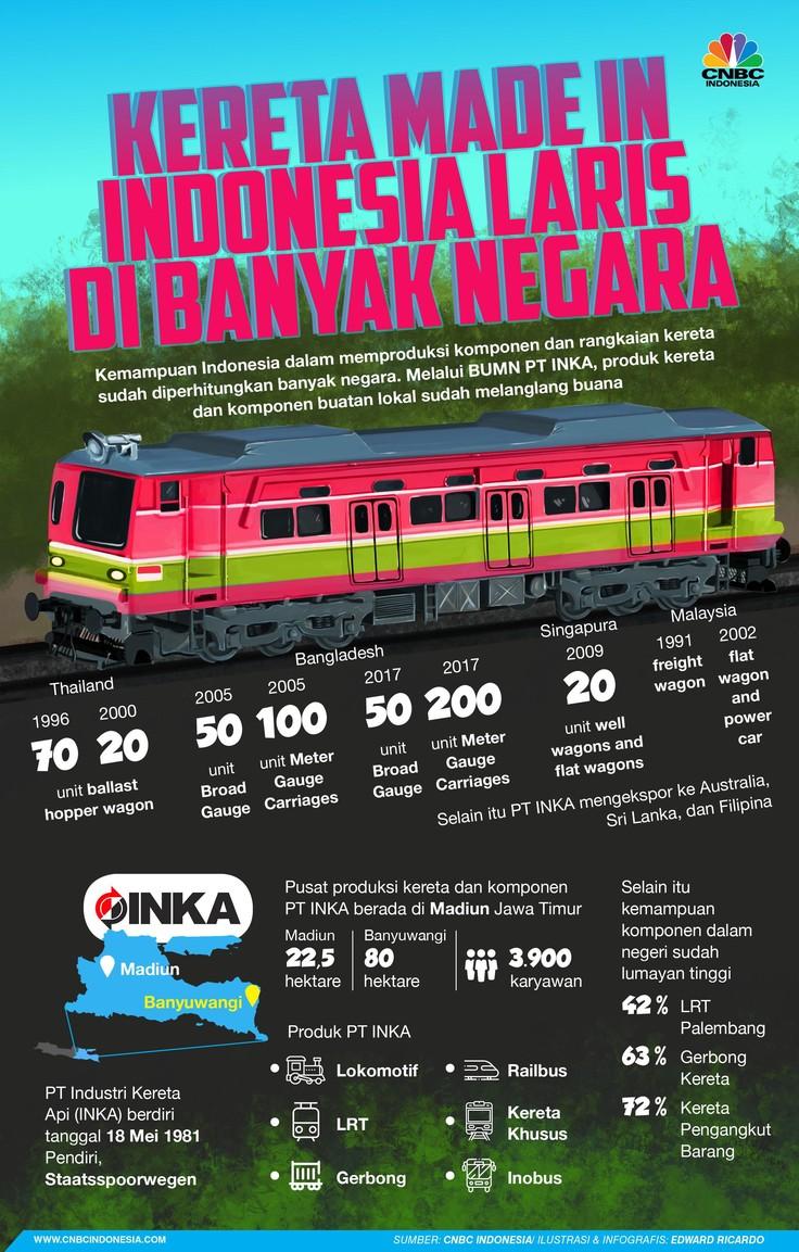 Kereta Made in Indonesia Mampu 'Keliling' Dunia in 2020