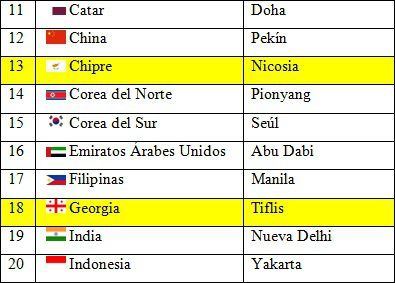 Paises Y Capitales De Asia Asia Paises Emiratos Arabes Unidos