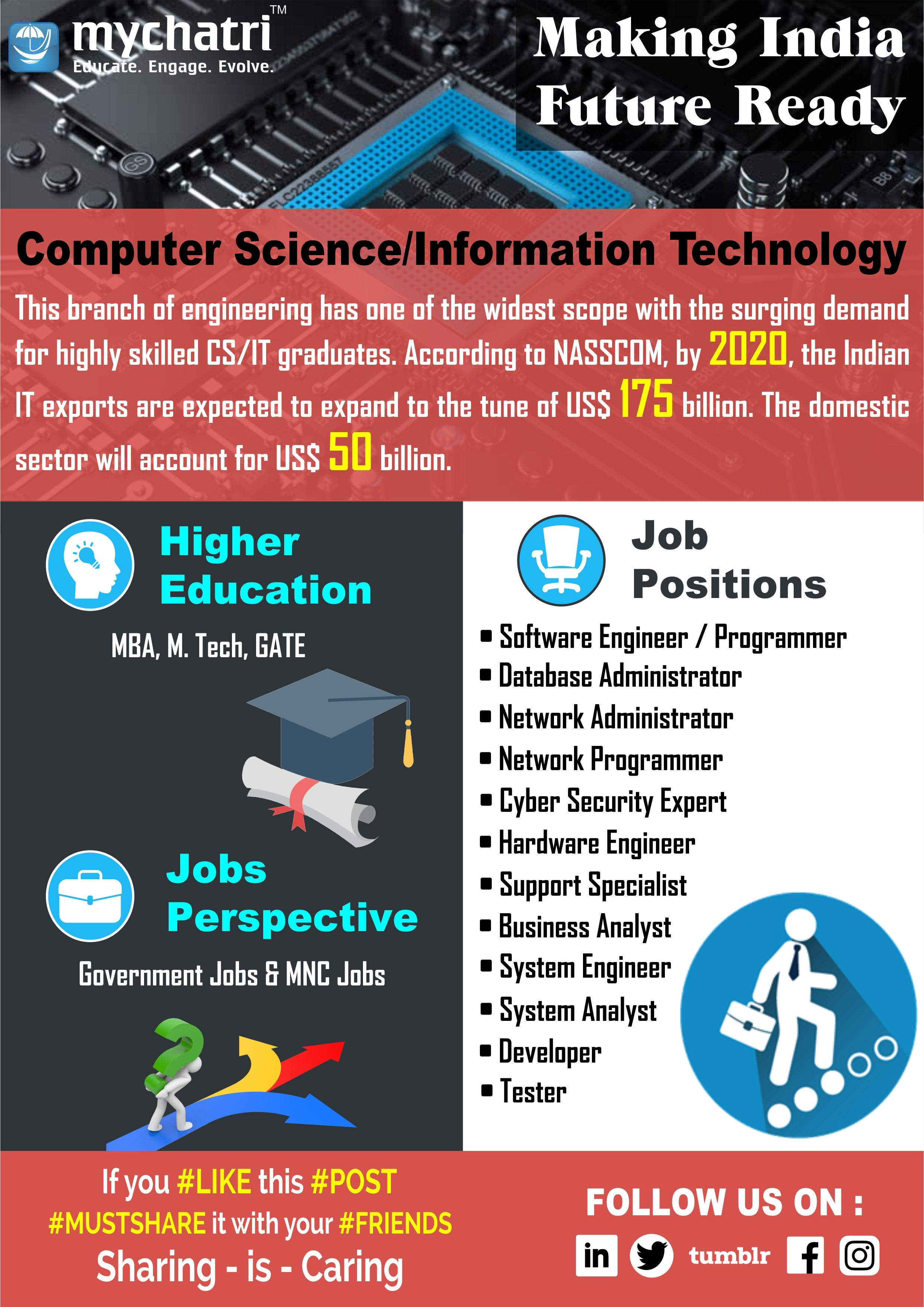 The Scope Of Computer Science Information Technology Educational Infographic Engineering Internships Computer Science