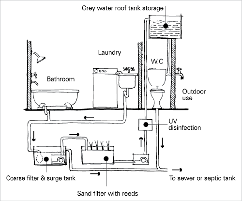 A diagram of a wastewater reuse system showing greywater ...