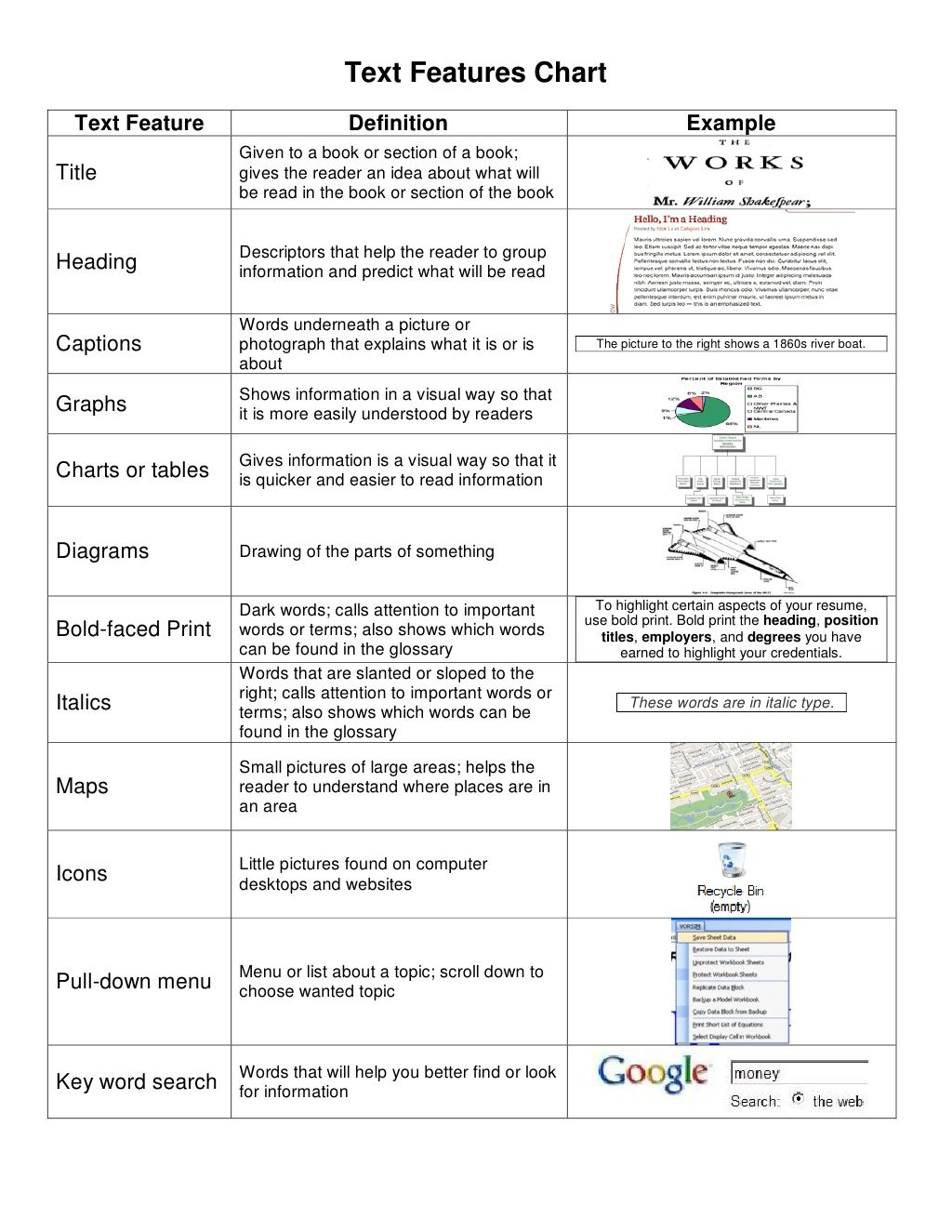 medium resolution of text-features-chart by NWEMS via Slideshare   Text features