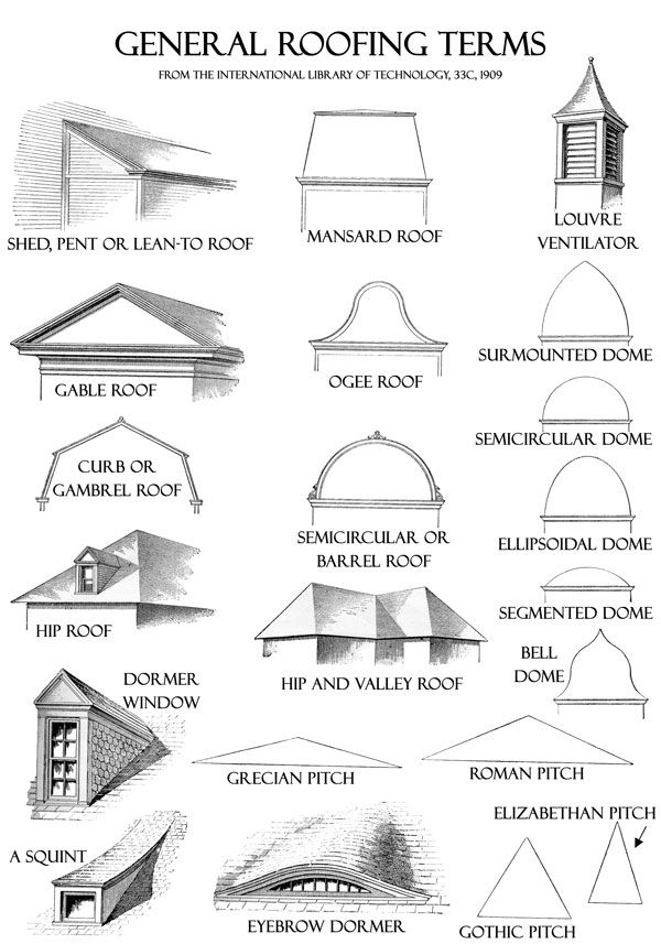 General Roofing Terms Roof Design Architecture Fashion Roof Architecture