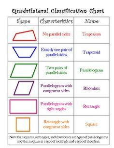 Quadrilateral Classification Chart and Mini-Posters | Third ...
