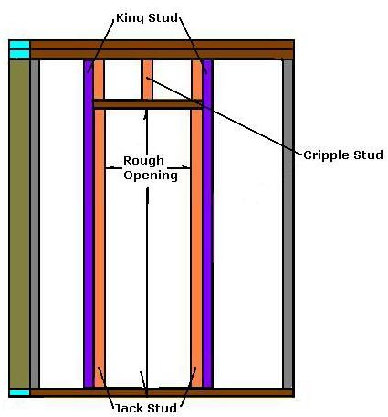 How To Frame A Door | Woodworking Shop / Projects | Pinterest ...
