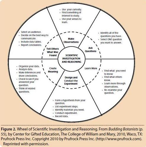 Want To Make Gifted Education More >> Wheel Of Scientific Investigation And Reasoning Science