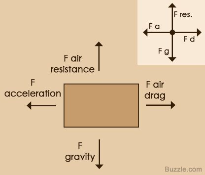An easy guide to understand free body diagrams in physics body an easy guide to understand free body diagrams in physics ccuart Choice Image