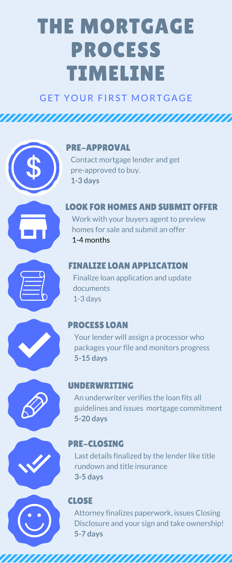 The Mortgage Process Timeline Realestate Listing Home Realtor Buyer Investing Mortgage Fin Buying Your First Home Home Buying Process Mortgage Process