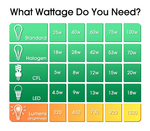 Lso Wattage Comparison Chart Light Bulb Wattage Led Light Bulbs Wattage