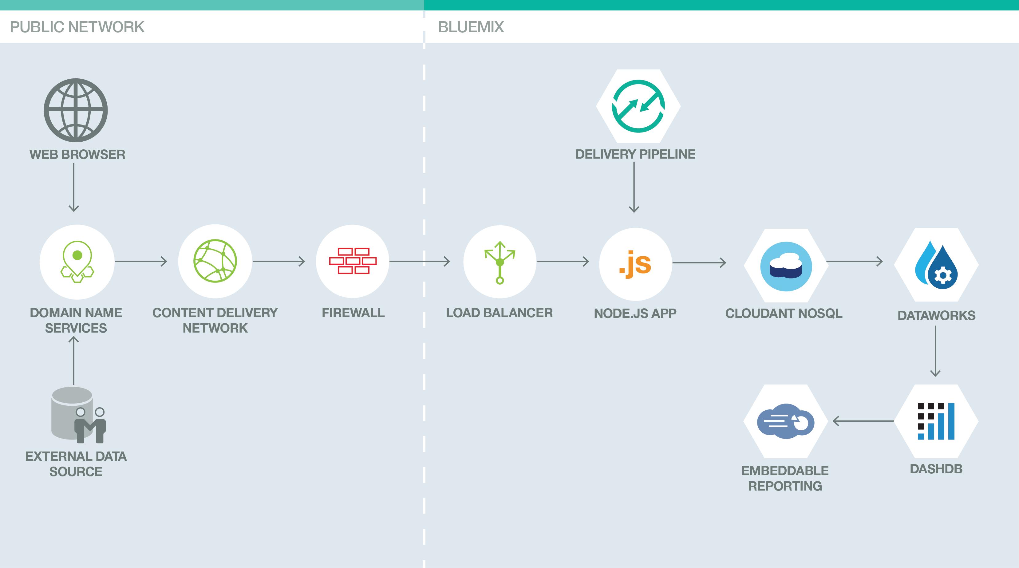 cryptocurrency mining on bluemix