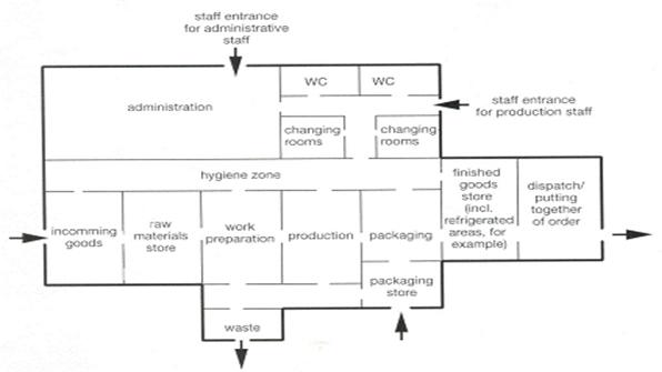 Factory Floor Plan Concept