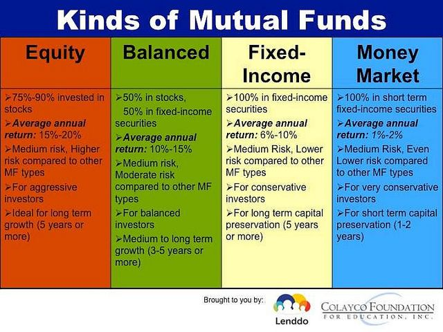 Which Mutual Fund Or Uitf Should You Invest In Investing Finance Investing Mutuals Funds