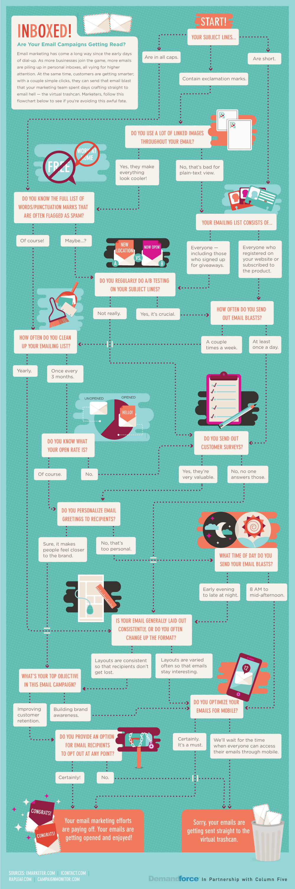Are Your E-mail Campaigns Getting Read? This Flow Chart Will Tell ...