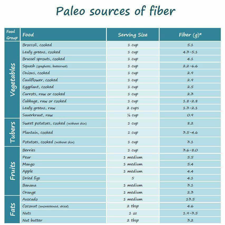 Paleo fiber sources Paleo Diet Pinterest - fresh primal blueprint omega 3