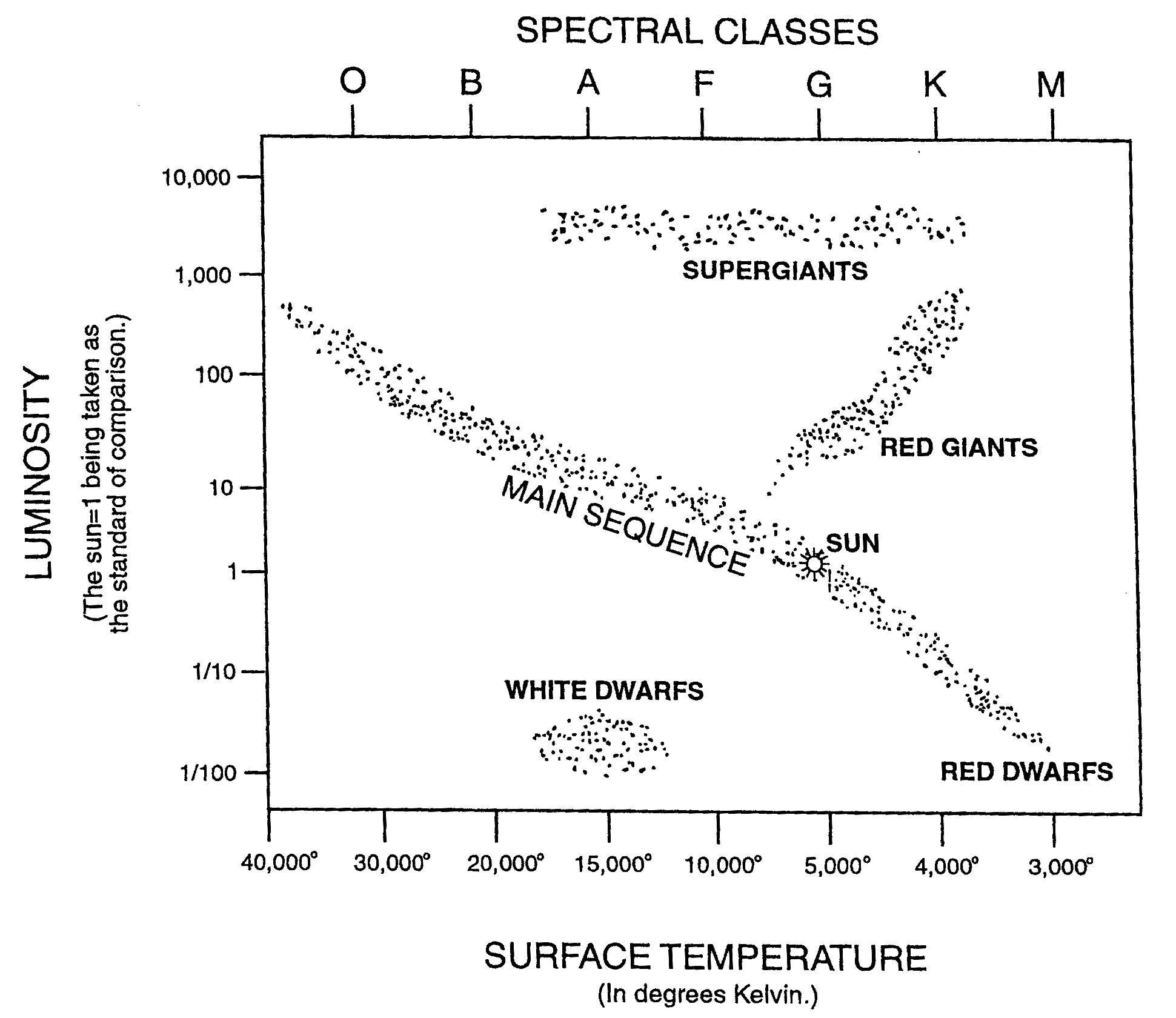 simple hr diagram google search teaching diagram, simple