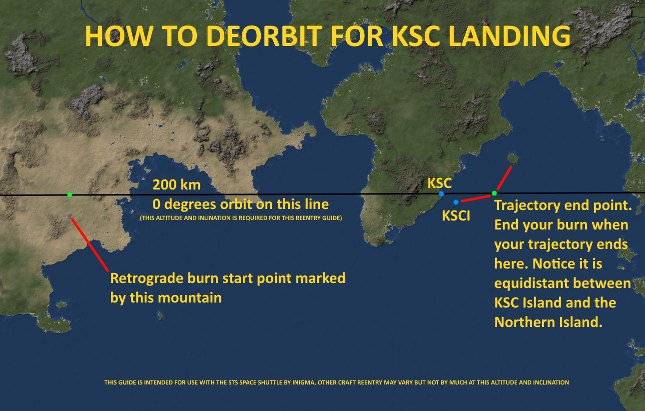 Deorbit to KSC | KSP | Kerbal space program, Space program