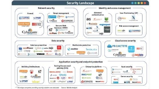 Indian Security Landscape Security Solutions Cyber Security Security Companies