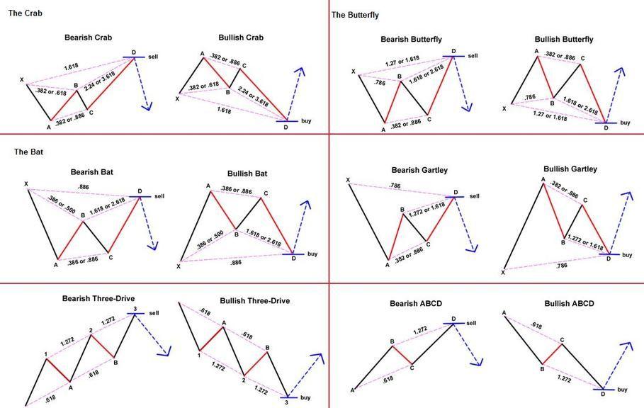 Download Best Harmonic Pattern Scanners Mt4 Indicator Free Free