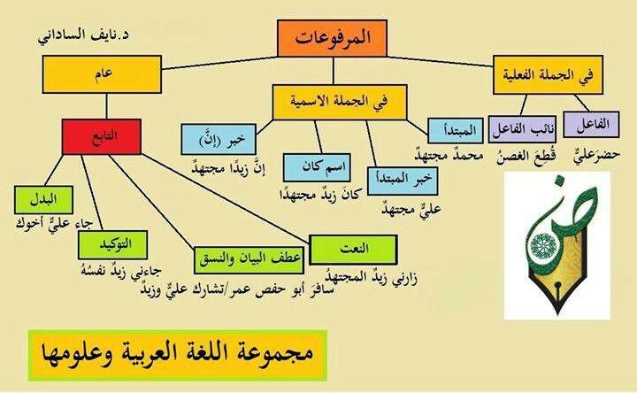 Pin By Amer On Learning Arabic Arabic Language Teach Arabic Learning Arabic