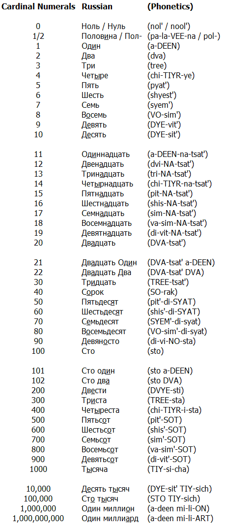Useful russian phrases dating simulator