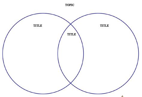 Venn Diagram Templates 2 Circle 3 Circle And 4 Circle Templates Education World Venn Diagram Template Circle Template Venn Diagram