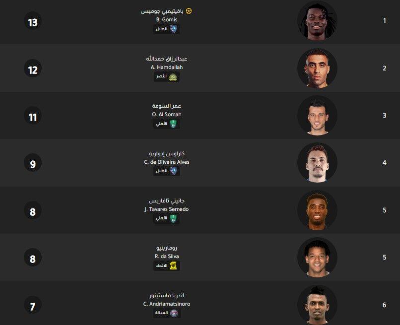 جدول ترتيب هدافي الدوري السعودي اليوم بتاريخ 3 2 2020 Lockscreen Lockscreen Screenshot Screenshots