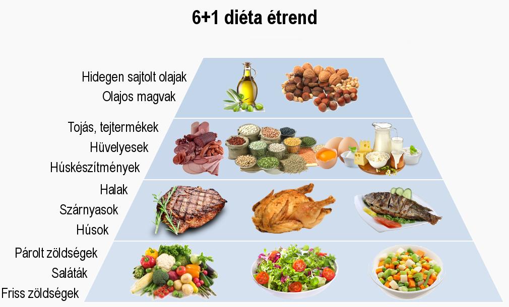 Ez volt a 10 legnépszerűbb diéta ben! | fx-konfetti.hu