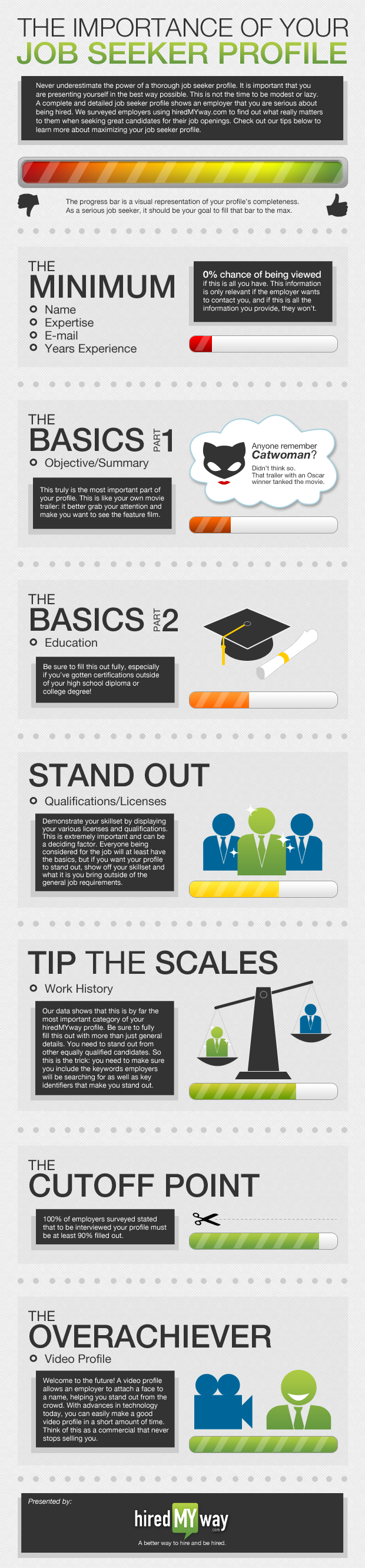 infographic  filling out your online job seeker profile