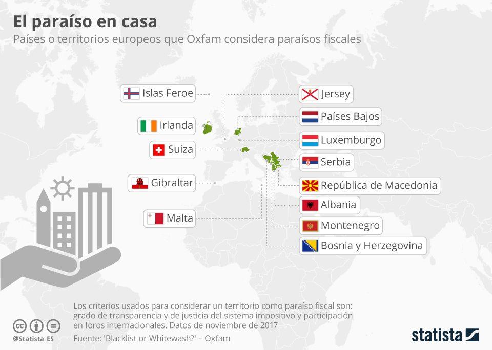 Infografía Los Centros De Evasión Fiscal Dentro De Europa Europa Albania Islas Feroe