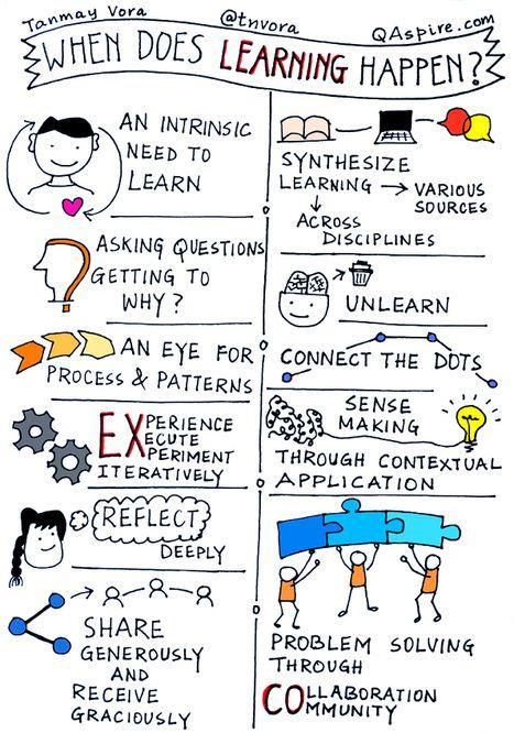 When Does Real Learning Happen? | E-Learning, Formación, Aprendizaje y Gestión del Conocimiento con TIC en pequeñas dosis. | Scoop.it