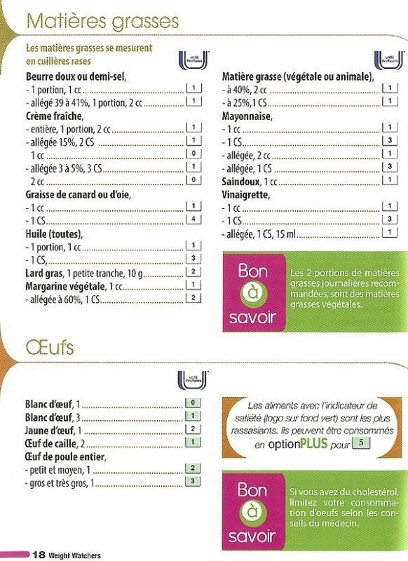 Super Liste alimentaire W.W. | Weight watchers | Pinterest | Régime  ZQ14