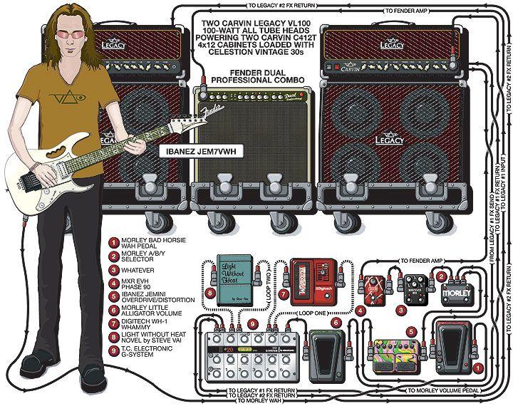pedalera de steve vai guitar bass rig guitar rig jazz guitar guitar. Black Bedroom Furniture Sets. Home Design Ideas
