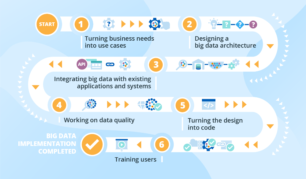 How to Make Big Data Implementation a Success Roadmap and
