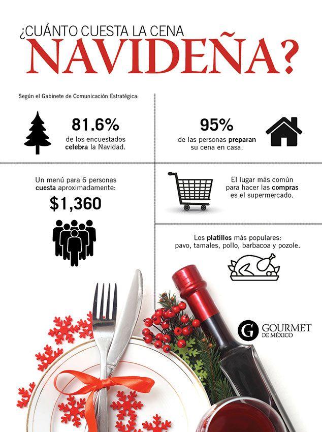 Cuanto Cuesta La Cena De Navidad Cenas Navidenas Comida