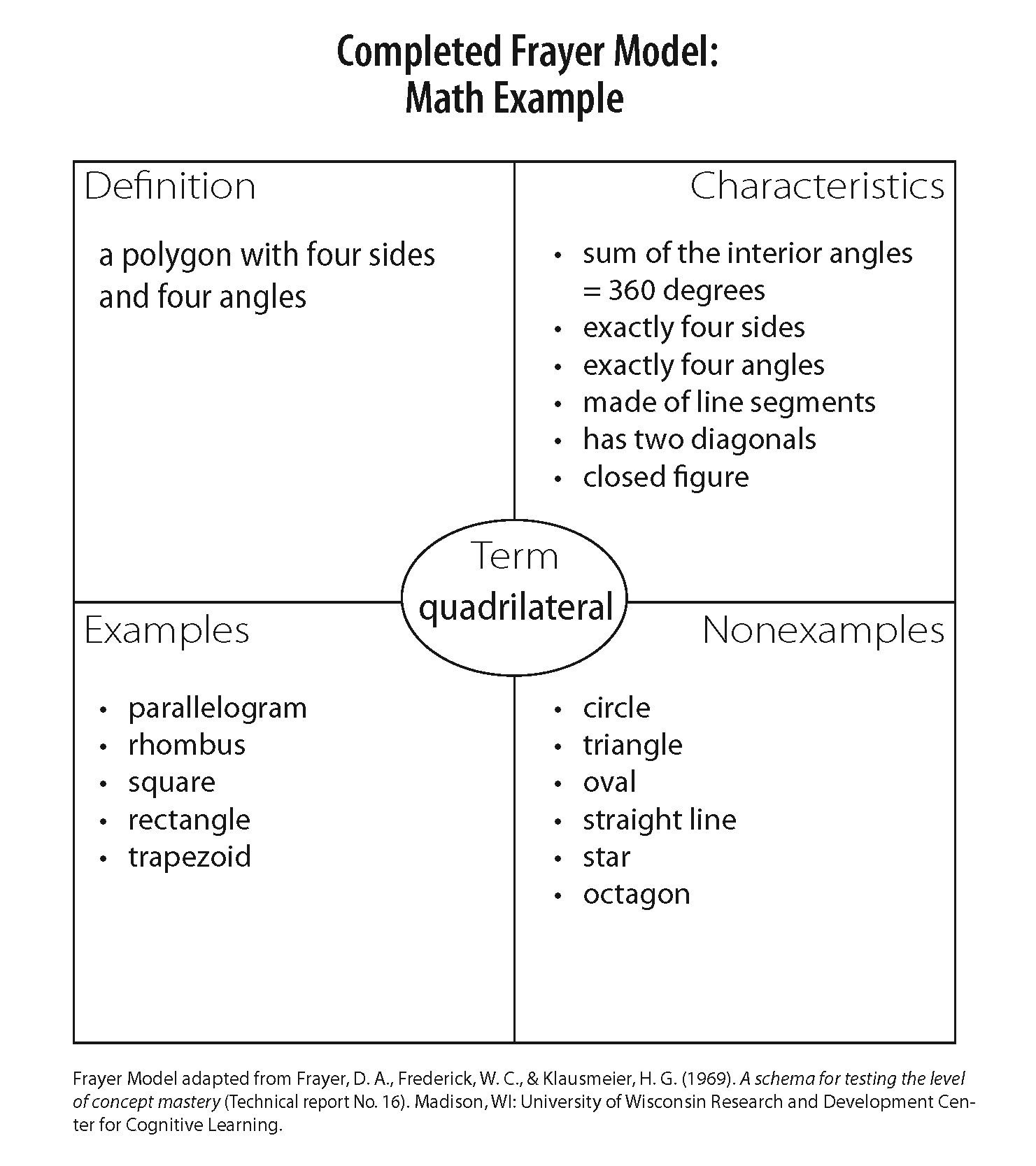 New Family Wikipedia Characteristics Of A Rhombus