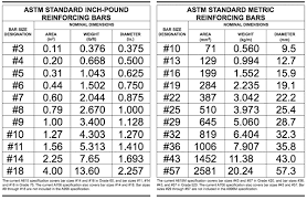 Image Result For Rebar Size Chart