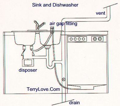 Dishwasher Filling With Sink Water Dishwasher Installation