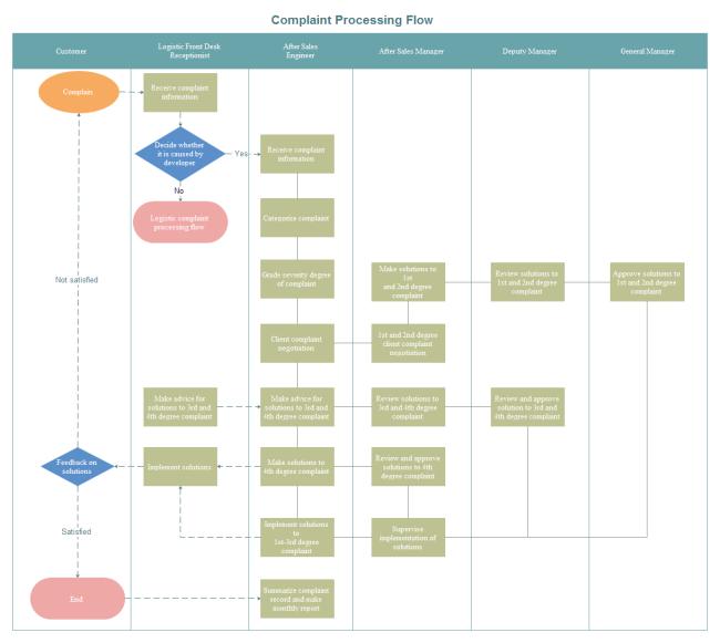 業務フロー図テンプレート クレーム処理 フローチャート flow chart