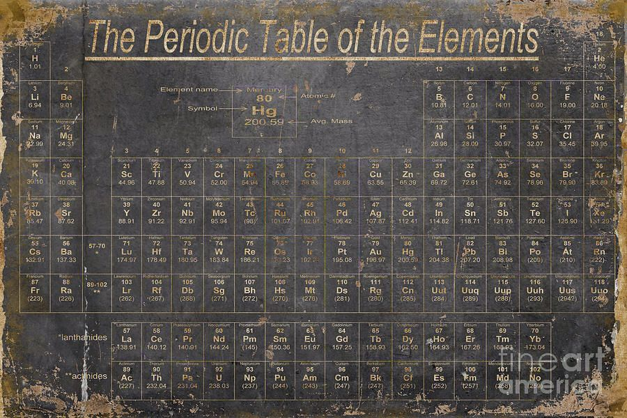 Vintage periodic table of elements create element office vintage periodic table of elements urtaz Gallery